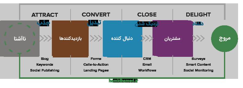 مراحل بازاریابی درونگرا